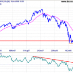 Incredible Charts View on Sensex based on Twiggs Money Flow Oscillator
