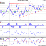 Sideways Movement in Dow Jones