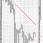 Double Bottom Breakdown in Dow P&F Charts