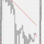 Double Bottom Breakdown in Dow P&F Charts