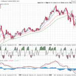 Gold Holds Weekly Support Holds
