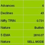 Nifty Trend Update for 21st Jan 2009