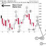 Short Term Elliot Wave Count for Nifty