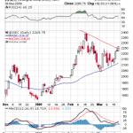 Bulls Eye on Chinese Markets