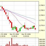 Realtime Java Charts for Indian Stock Market – Trial Version