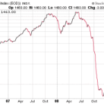 Baltic Dry Index – A Leading Economy Indicator