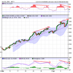 Nifty Hourly Momentum Divergence