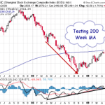 SSEC Testing 200Week Moving Average