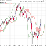 Ichimoku Cloud Forecasting for-High Probability Trades