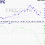 Coppock Indicator Update for Sensex