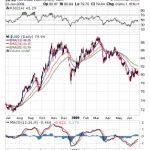 Dollar Index review