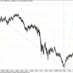 Long tern GANN Chart for Dow Jones