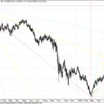 Long tern GANN Chart for Dow Jones