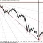 Dow Jones Nearing Gann Resistance