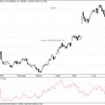 Twiggs Money flow Update for Sensex