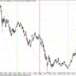 Sensex Long Term GANN Chart