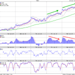 Negative Divergence in 5 min charts