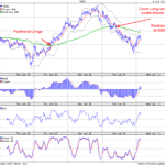 Nifty Positional Long/Shorts Update – 1st July 2009