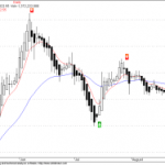 NMA Buy/Sell Signals for Adlabs