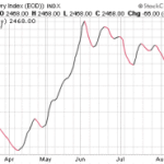 Baltic Dry Index Crashing