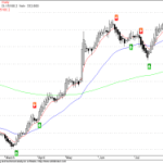NMA Buy/Sell Signals from Sensex
