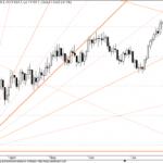 GANN Update for Dow Jones