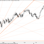 GANN Update for Dow Jones
