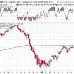 Crude once again near 200 Week Moving avergage