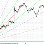 Still the tussle with the GANN FAN Charts are not over