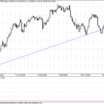 Short Overview of State of Nifty and Economy