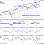 Extended Negative Divergence in Nifty