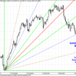 Nifty Shorter Term Gann Charts