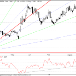 ONGC turns Bearish