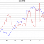 10 day SMA of TRIN at 1