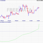 Coppock Says NTPC and Dabur in Bull RUN