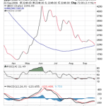 Baltic Dry Index nears 200 day Moving Average