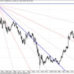 GANN Chart Update for Nifty and Sensex