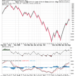 Renko Charts for Hang Seng
