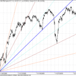 GANN Shorter Term Update for 13 Dec 2009