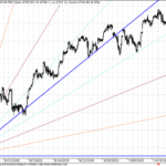 Next GANN Support Comes near 4620