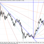 Long Term GANN Charts for Nifty