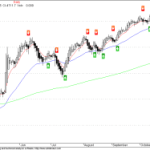 NMA Buy/Sell Signal Update for Nifty Daily Charts
