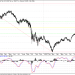 Dow Nears 50% Retracement
