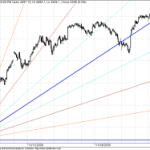 Tracking Shorter term GANN Charts