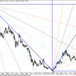 RCOM GANN Charts – Little Interesting