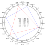GANN Emblem and Key reversal Dates