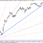 Minor Shifting in GANN Shorter term trend line