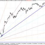 Minor Shifting in GANN Shorter term trend line