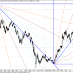 Redrawing Long Term GANN Support and Resistance levels