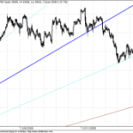 Nifty Nears GANN Supports